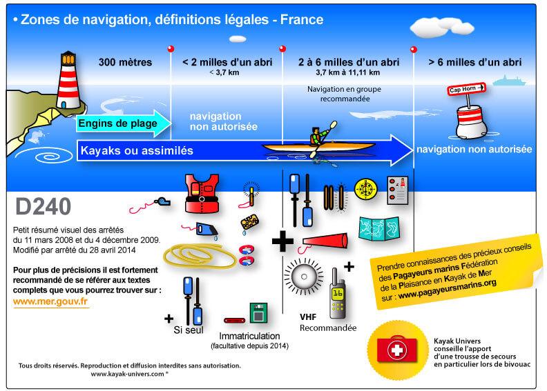 les_zones_de_navigation