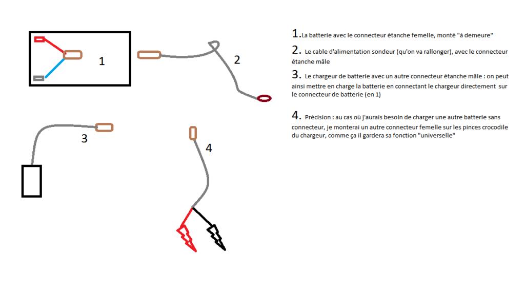Le shéma de principe, avec la batterie, le cable d'alimentation du sondeur, le chargeur
